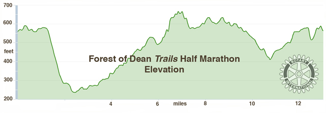 Spring half marathon course elevation profile